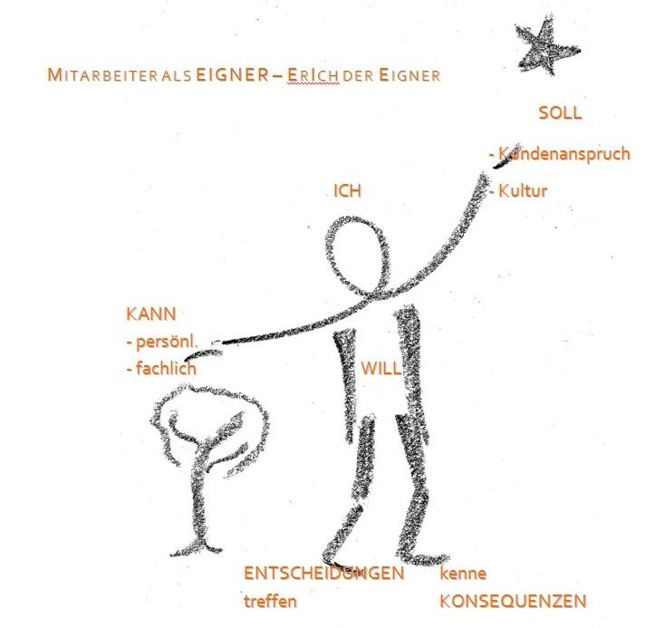 Das ErIch-Modell zur Delegation von Verantwortung